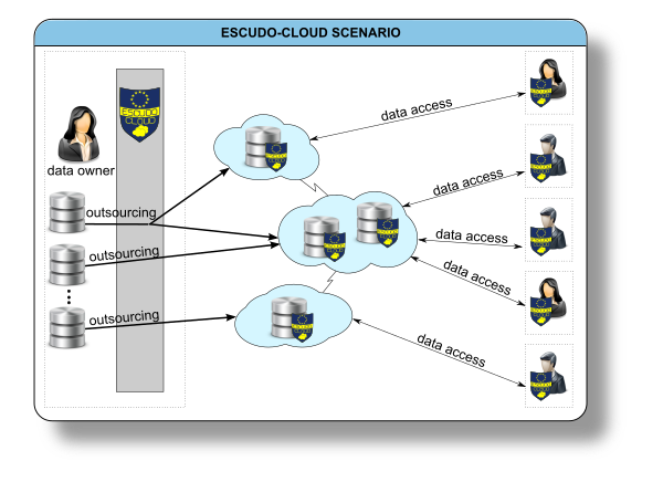 ESCUDO-CLOUD scenario