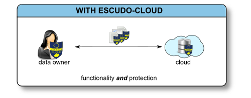 With ESCUDO-CLOUD